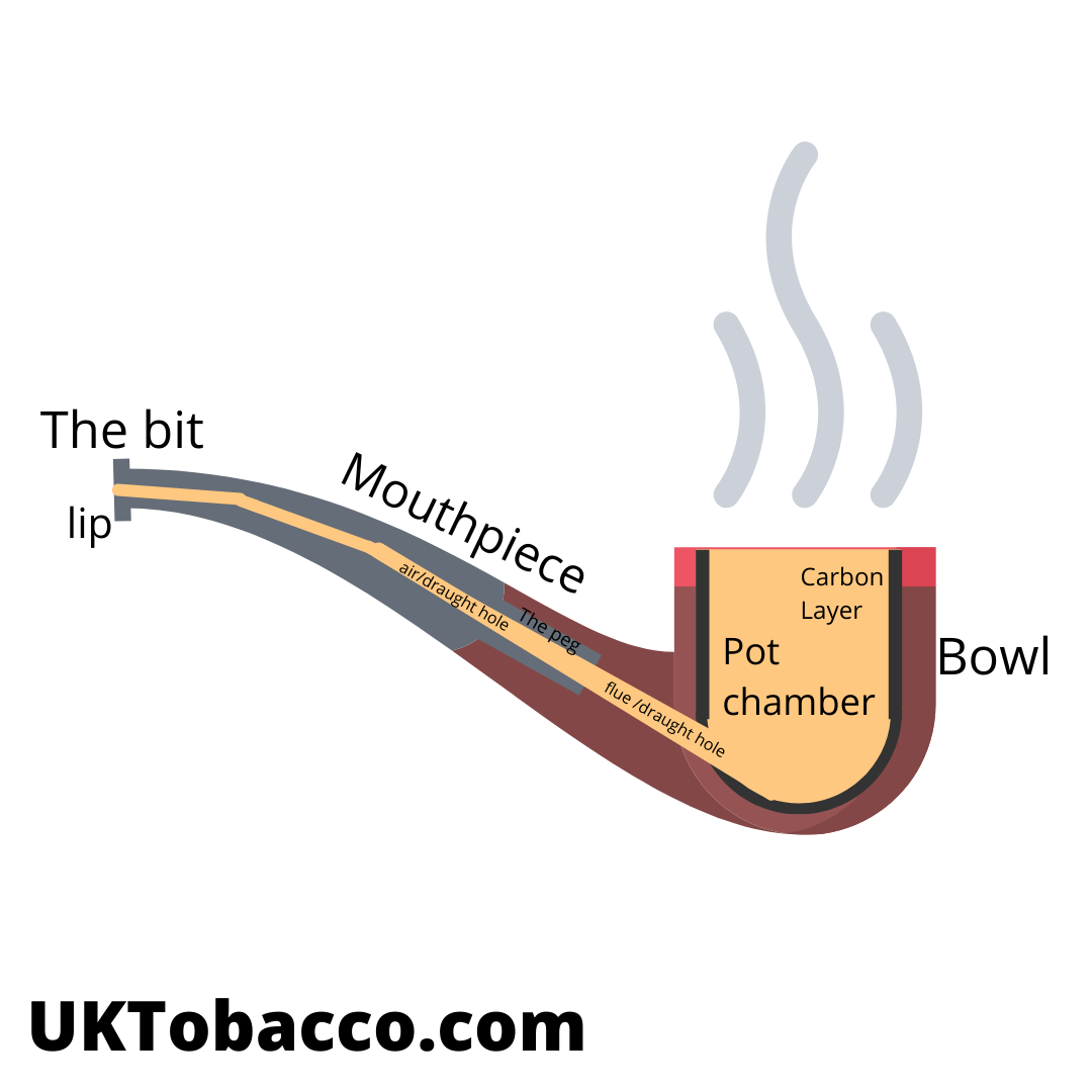 Get to Know Your Pipe! The Different Parts of Your Tobacco Pipe.